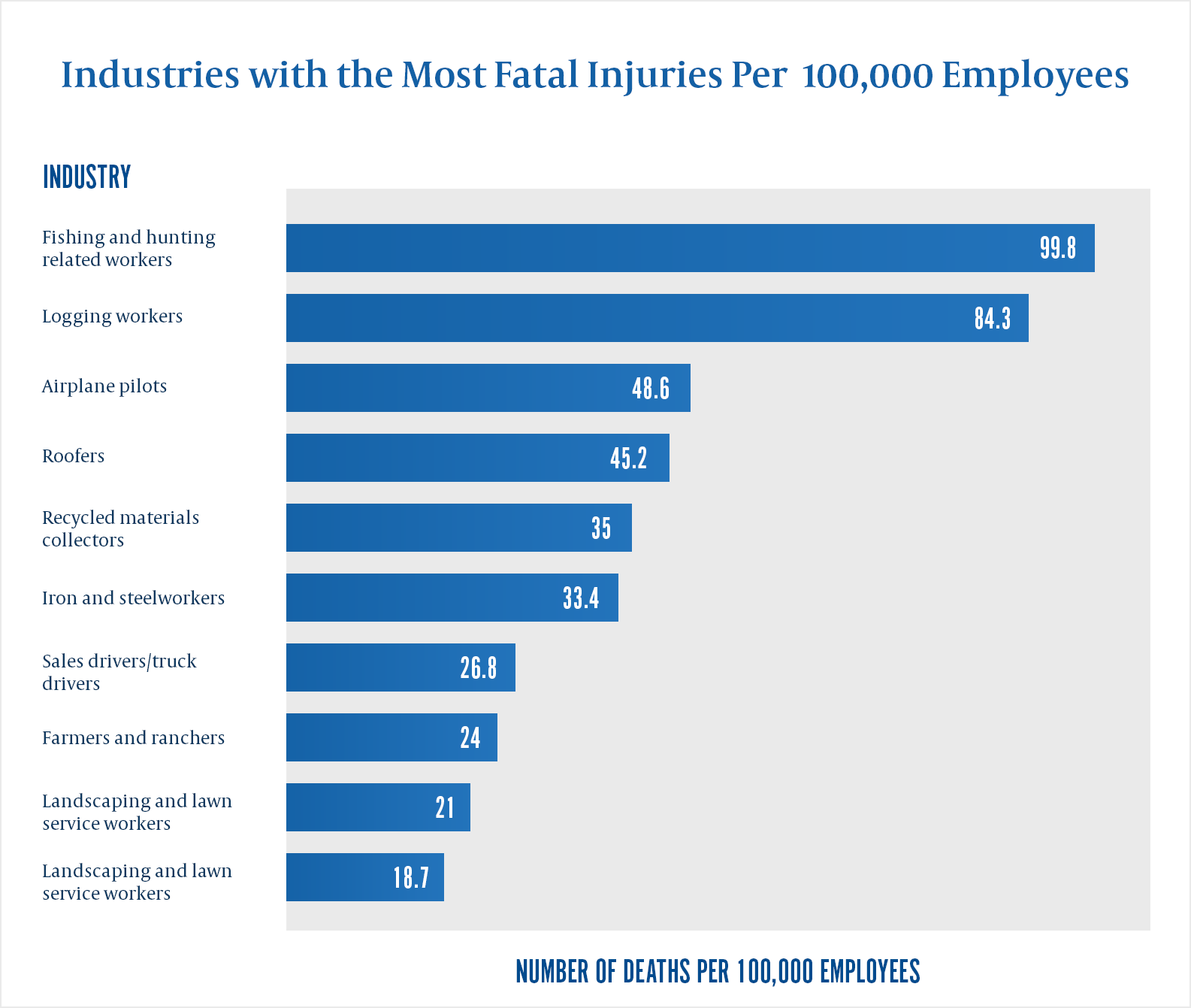 deadliest industries in United States Graph