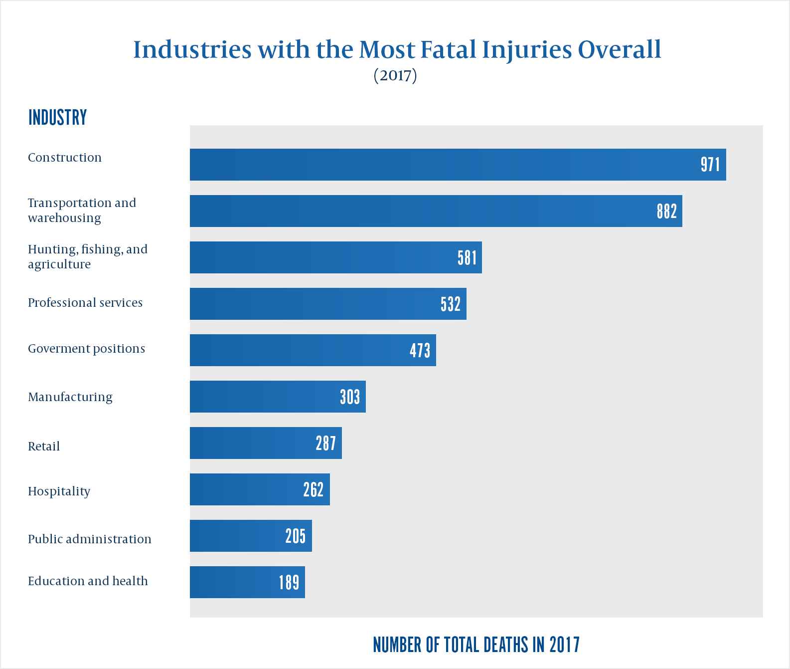 Industries with most workplace deaths in US